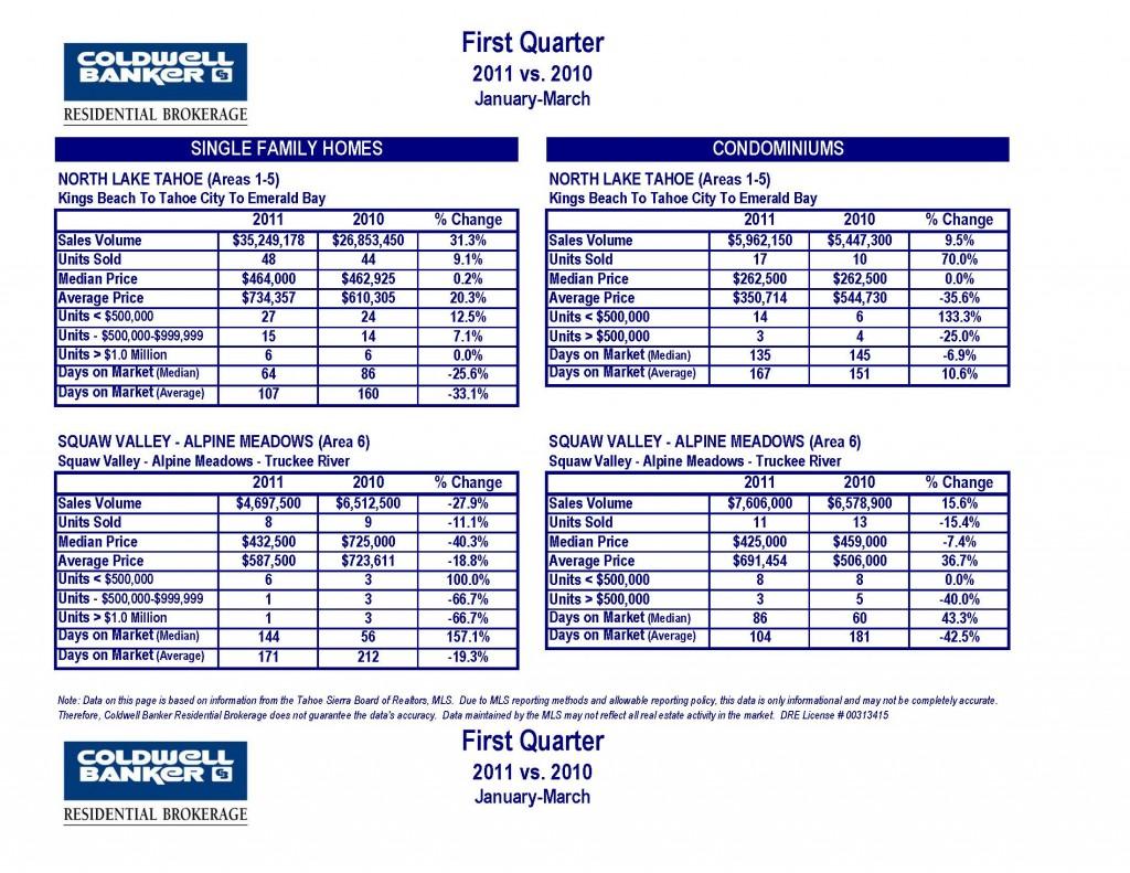 CB 1st Quarter 2011 vs 2010 Tahoe Truckee Market Statistics_Page_2