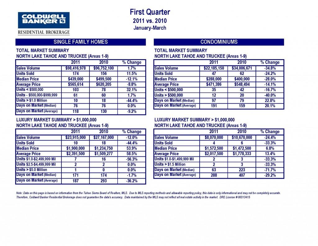 CB 1st Quarter 2011 vs 2010 Tahoe Truckee Market Statistics_Page_1